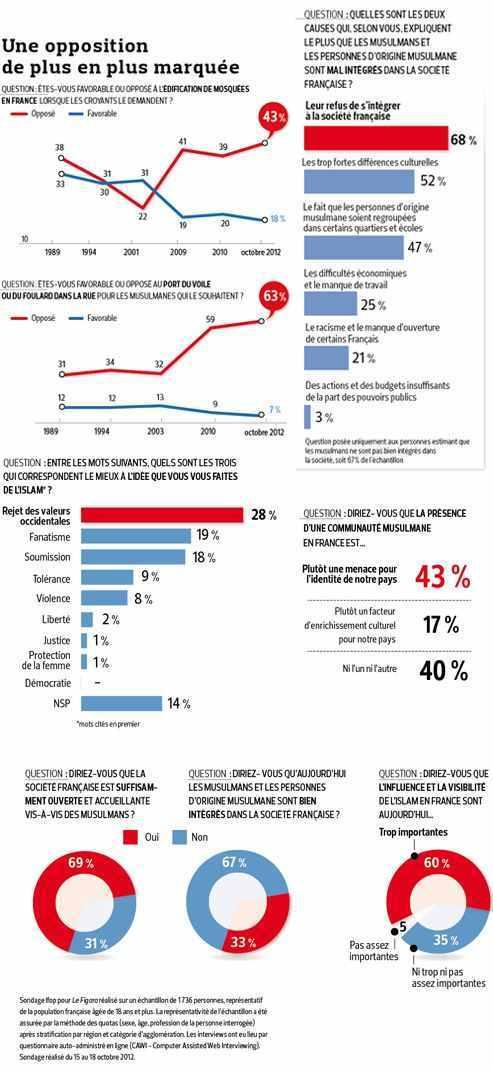 Le sondage publié par le Figaro