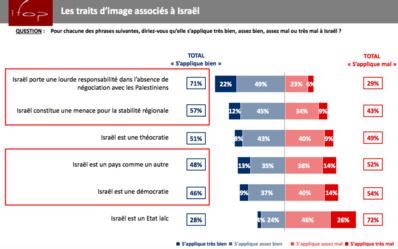 Article UEJF. Selon 52% des 18-24 ans, le Sionisme serait une idéologie raciste