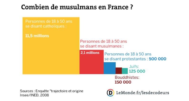 [Le Monde] Quel est le poids de l'islam en France ?
